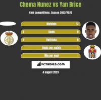 Chema Nunez vs Yan Brice h2h player stats