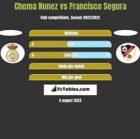 Chema Nunez vs Francisco Segura h2h player stats