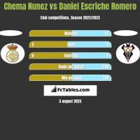 Chema Nunez vs Daniel Escriche Romero h2h player stats