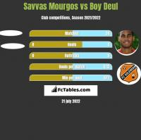 Savvas Mourgos vs Boy Deul h2h player stats