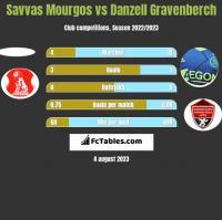 Savvas Mourgos vs Danzell Gravenberch h2h player stats
