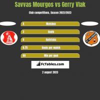 Savvas Mourgos vs Gerry Vlak h2h player stats