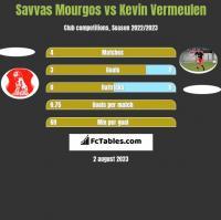 Savvas Mourgos vs Kevin Vermeulen h2h player stats