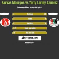 Savvas Mourgos vs Terry Lartey-Sanniez h2h player stats
