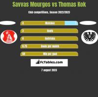 Savvas Mourgos vs Thomas Kok h2h player stats