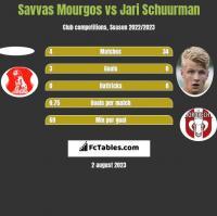 Savvas Mourgos vs Jari Schuurman h2h player stats