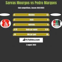 Savvas Mourgos vs Pedro Marques h2h player stats