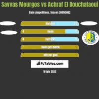 Savvas Mourgos vs Achraf El Bouchataoui h2h player stats