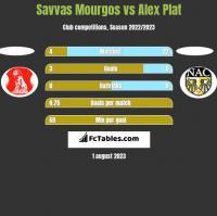 Savvas Mourgos vs Alex Plat h2h player stats