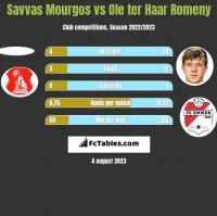 Savvas Mourgos vs Ole ter Haar Romeny h2h player stats