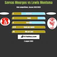 Savvas Mourgos vs Lewis Montsma h2h player stats