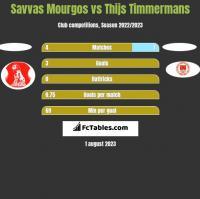 Savvas Mourgos vs Thijs Timmermans h2h player stats