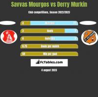 Savvas Mourgos vs Derry Murkin h2h player stats