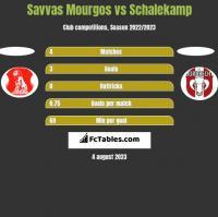 Savvas Mourgos vs Schalekamp h2h player stats