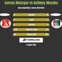 Savvas Mourgos vs Anthony Musaba h2h player stats