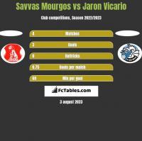 Savvas Mourgos vs Jaron Vicario h2h player stats