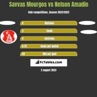 Savvas Mourgos vs Nelson Amadin h2h player stats