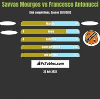 Savvas Mourgos vs Francesco Antonucci h2h player stats