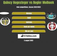 Quincy Hogesteger vs Rogier Molhoek h2h player stats
