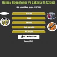 Quincy Hogesteger vs Zakaria El Azzouzi h2h player stats