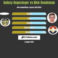 Quincy Hogesteger vs Nick Doodeman h2h player stats
