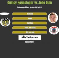 Quincy Hogesteger vs Jelle Duin h2h player stats