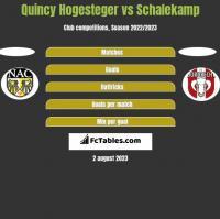 Quincy Hogesteger vs Schalekamp h2h player stats