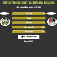 Quincy Hogesteger vs Anthony Musaba h2h player stats