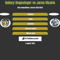 Quincy Hogesteger vs Jaron Vicario h2h player stats