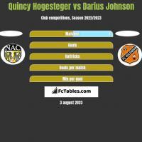 Quincy Hogesteger vs Darius Johnson h2h player stats