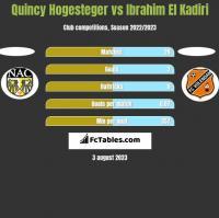 Quincy Hogesteger vs Ibrahim El Kadiri h2h player stats