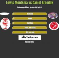 Lewis Montsma vs Daniel Breedijk h2h player stats
