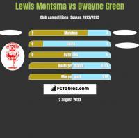 Lewis Montsma vs Dwayne Green h2h player stats