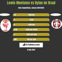 Lewis Montsma vs Dylan de Braal h2h player stats