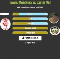 Lewis Montsma vs Javier Vet h2h player stats
