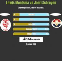 Lewis Montsma vs Joeri Schroyen h2h player stats