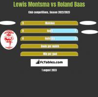 Lewis Montsma vs Roland Baas h2h player stats