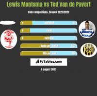 Lewis Montsma vs Ted van de Pavert h2h player stats