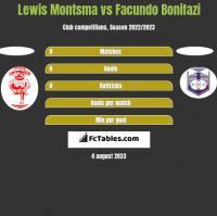 Lewis Montsma vs Facundo Bonifazi h2h player stats
