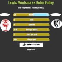 Lewis Montsma vs Robin Polley h2h player stats