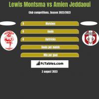 Lewis Montsma vs Amien Jeddaoui h2h player stats