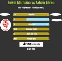 Lewis Montsma vs Fabian Abreu h2h player stats