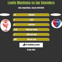Lewis Montsma vs Ian Smeulers h2h player stats
