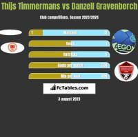 Thijs Timmermans vs Danzell Gravenberch h2h player stats