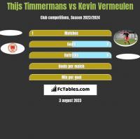 Thijs Timmermans vs Kevin Vermeulen h2h player stats