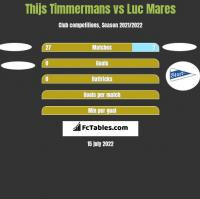 Thijs Timmermans vs Luc Mares h2h player stats