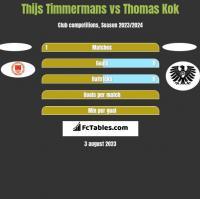 Thijs Timmermans vs Thomas Kok h2h player stats