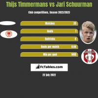 Thijs Timmermans vs Jari Schuurman h2h player stats