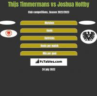 Thijs Timmermans vs Joshua Holtby h2h player stats
