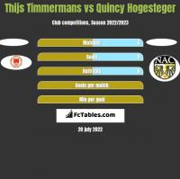 Thijs Timmermans vs Quincy Hogesteger h2h player stats